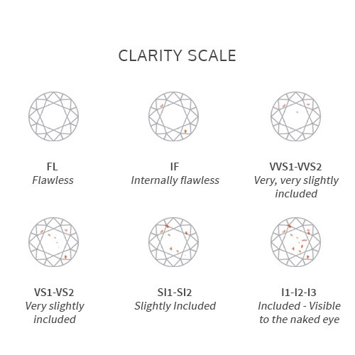 diamonds' clarity scale