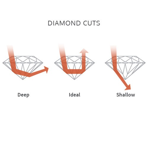 diamond education - diamonds cut